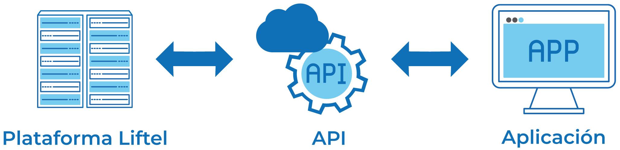 Conexión entre la Plataforma Liftel, API y las aplicaciones
